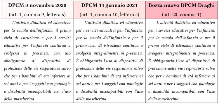 Tabella DPCM mascherine scuola bf9d4