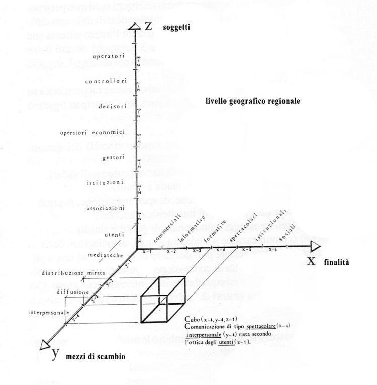 mappa della comunicazione